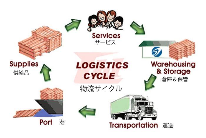 LogisticsJp